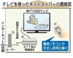 NTT協業図